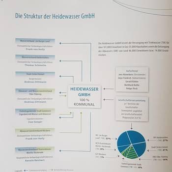 Struktur des Unternehmens